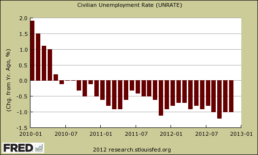 chg unemployment rate 1 yr ago