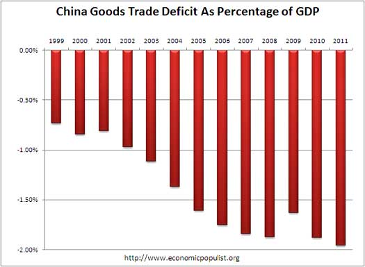 china deficit gdp