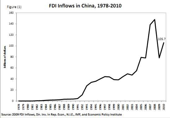 fdi inflow in china Determinants of fdi in china  fdi still climbed steadily, so that in 2001, the inflow of foreign capital to china increased by 15 per cent.