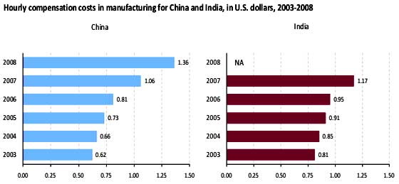 china india compensation