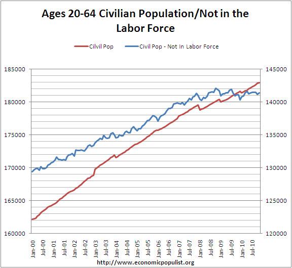 civilian population noninstitional 20-64