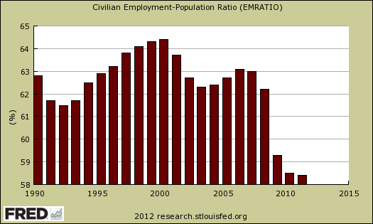 change non-institutional civilian pop to employment ratio