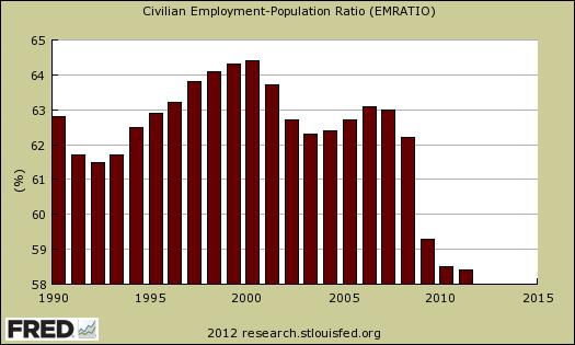 change non-institutional civilian pop to employment ratio