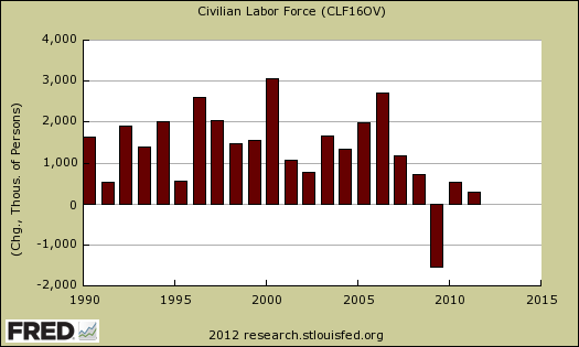 civilian labor force yearly change