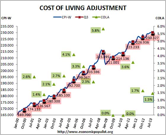 social security COLA adjustment 2014