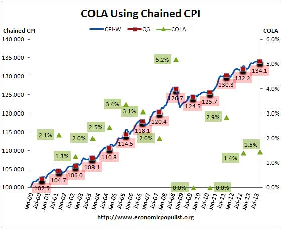 cola chained cpi 2014