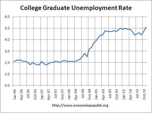 college graduate unemployment rate