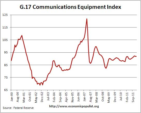 communications equipment, industrial production, index