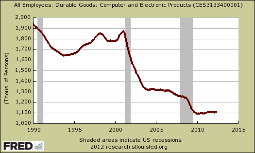 computer electronic durable goods jobs