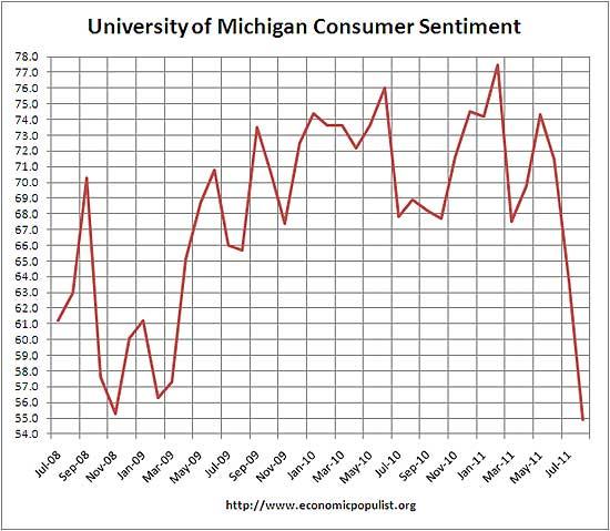 Consumer Sentiment August 2011