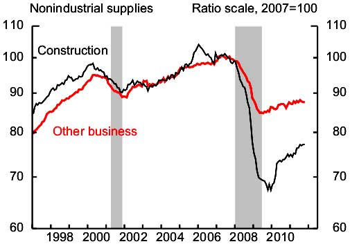 construction industrial production October 2011