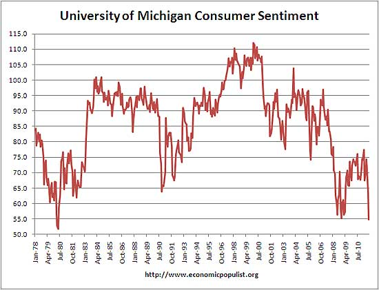 University of Michigan Consumer Sentiment August 2011