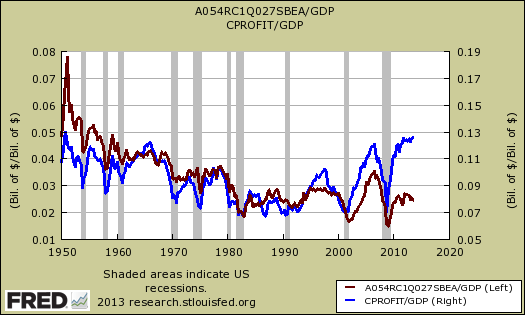 corporate profits after tax ratio gdp