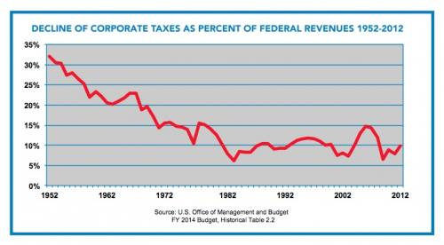 corporate tax revenues