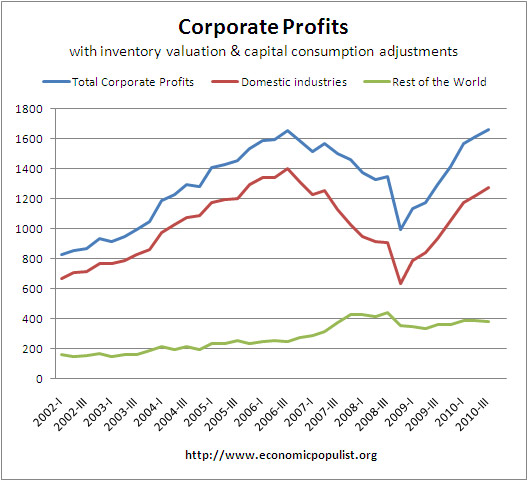 corporate profits Q3 2010