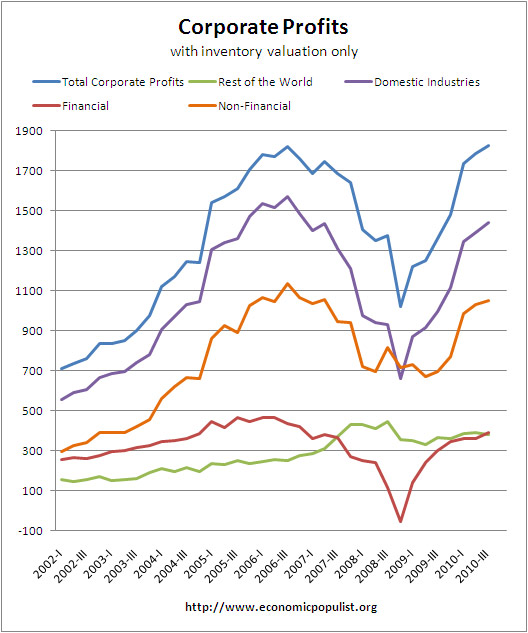 corporate profits industry inventories only Q3 2010
