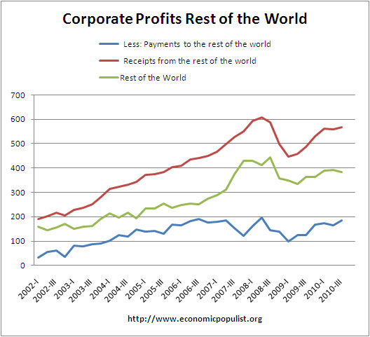 corporate profits rest of world