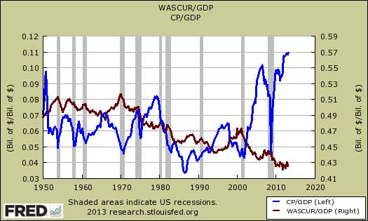 corporate profits vs wages as percentage of gdp