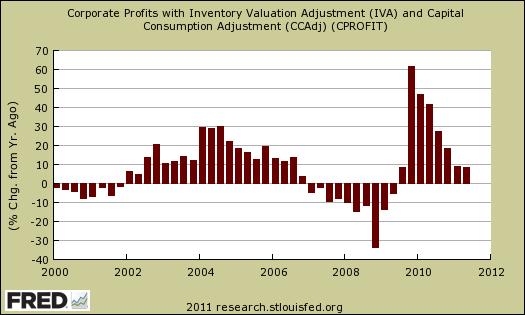 corporate profits q2 2011