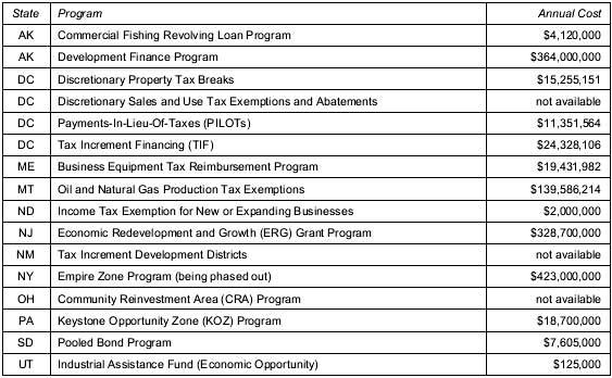 corporate subsidies list no job requirement