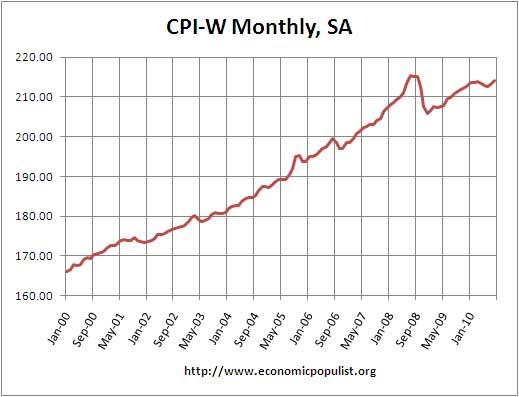 cpi-w monthly