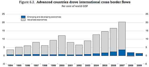 cross capital flows gdp advanced emerging 2009
