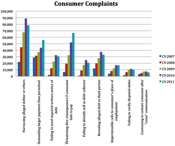 debt collection complaints
