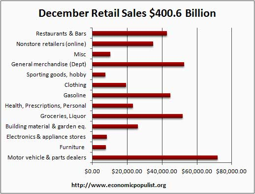 retail sales dollars December 2011