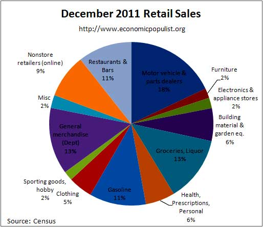 December retail sales percentages 2011