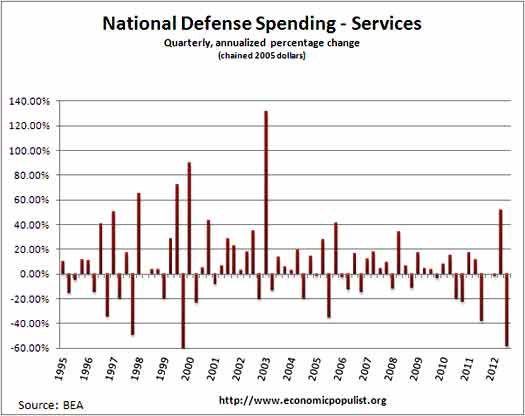 defense services sspending real