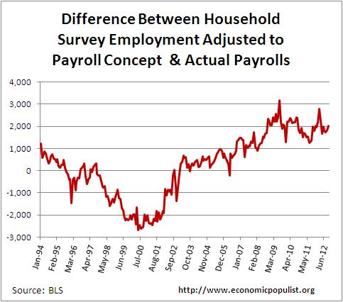 Some differences between the payrolls report and the for Design of household surveys