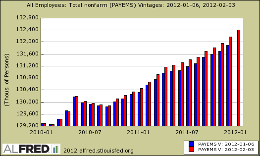 level difference payrolls bls February 2012