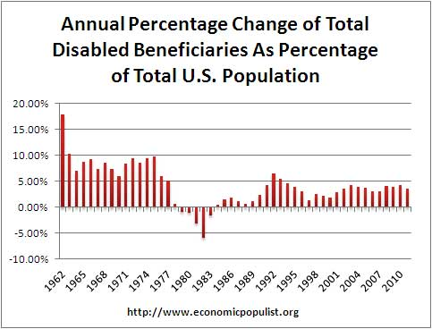 disability as ratio of total population annual rate of change
