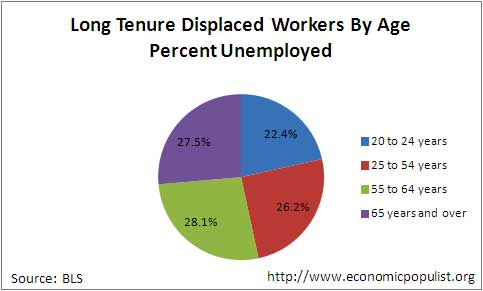 displaced unemployed