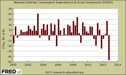 dod gdp consumption and investment