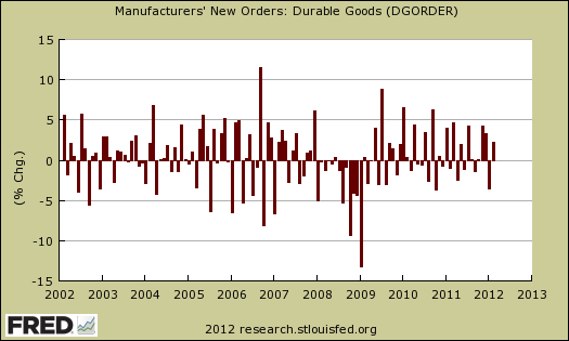 durable good chg month