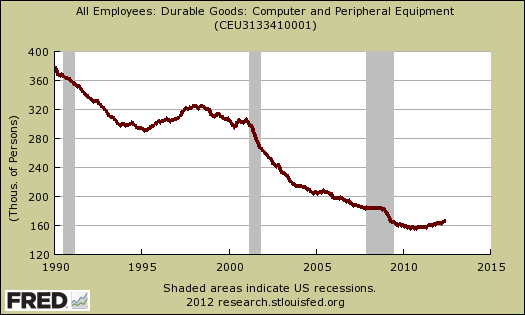 durable goods computer  jobs