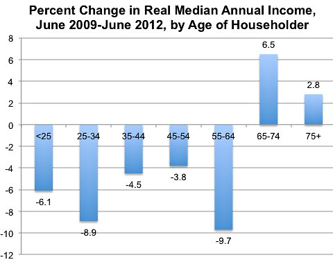 middle class income declines by age