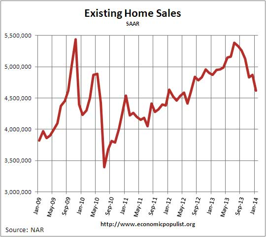 Existing Home Sales,  Volume, January 2014