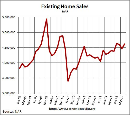 existing home sales 04/12