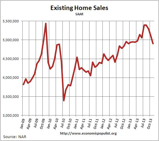 Existing Home Sales,  Volume, November 2013