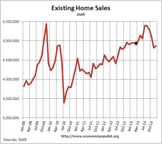 Existing Home Sales,  Volume, December 2013
