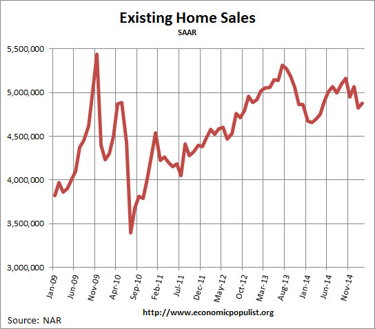 Existing Home Sales,  February 2015