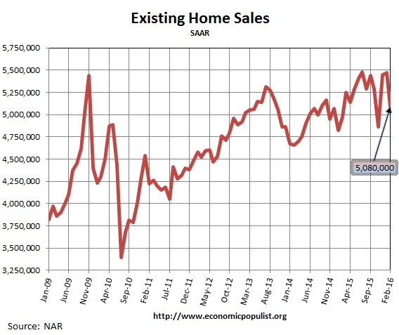 Existing Home Sales, February 2016