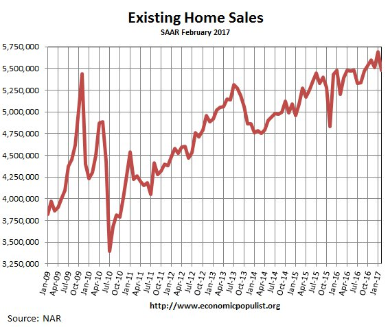 Existing Home Sales, February 2017