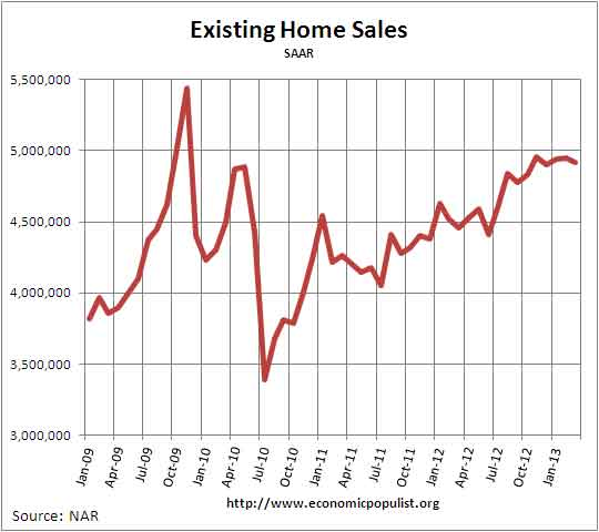 Existing Home Sales April 2013