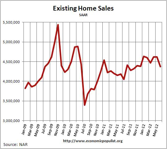 existing home sales 06/12