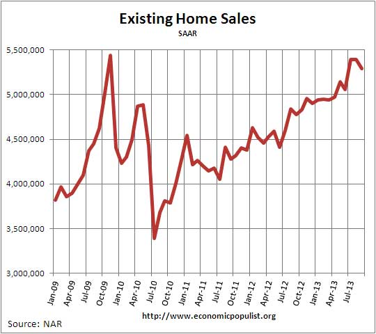 Existing Home Sales  Volume September 2013