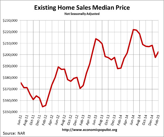 Existing Home Sales  Median Price February 2015