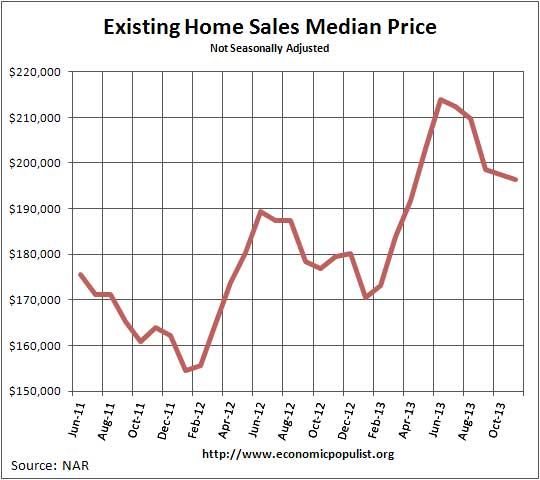 Existing Home Sales  Median Price November 2013